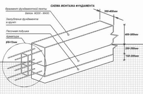 Схема монтажа ленточного фундамента.