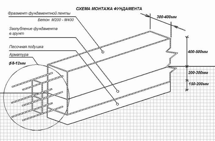 Схема монтажа ленточного мелкозаглубленного фундамента.
