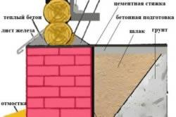 Схема теплоизоляции фундамента деревянного дома