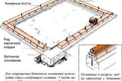Схема кирпичного фундамента на ленточной бетонной основе