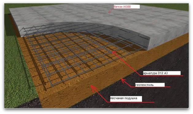 Схема мелкозаглубленного плитного фундамента из армированного бетона.