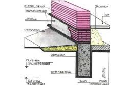 Схема ленточного фундамента при высоком уровне грунтовых вод