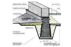 Конструкция фундамента в тяжелых грунтах