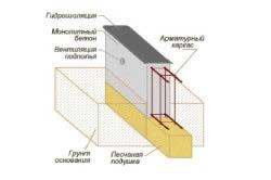 Схема типового ленточного фундамента