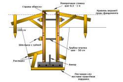 Схема опалубки для ленточного фундамента.