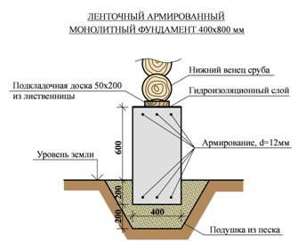 Как сделать ленточный фундамент для деревянного дома