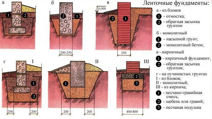 Если Вы хотите знать сколько потребуется материалов при строительстве фундамента, необходимо рассчитать кубы фундамента.