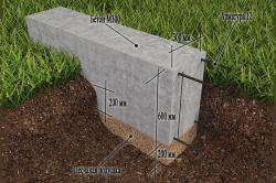 Рис. 2. Схема ленточного фундамента.