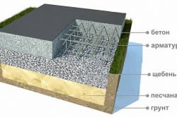 Схема монолитного плавающего фундамента