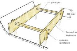 Опалубка для ленточных фундаментов