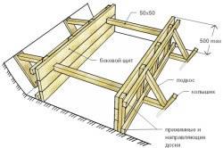 Схема сооружения опалубки для заливки фундамента