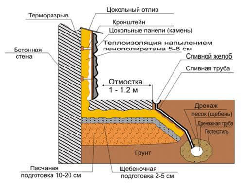 Устройство бетонной отмостки.