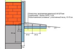 Схема отмостки фундамента с размерами