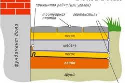 Стандартный вариант сооружения бетонной отмостки.