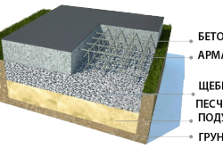 Общий вид плитного фундамента