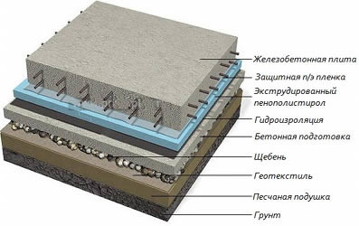 Для гаража гидроизоляция