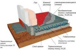 Пример расположения слоев в плите с подогревом