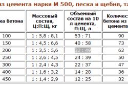 Таблица для получения определенной марки бетона из цемента марки М 500