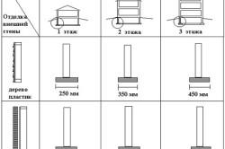 Размеры ширины основания фундамента