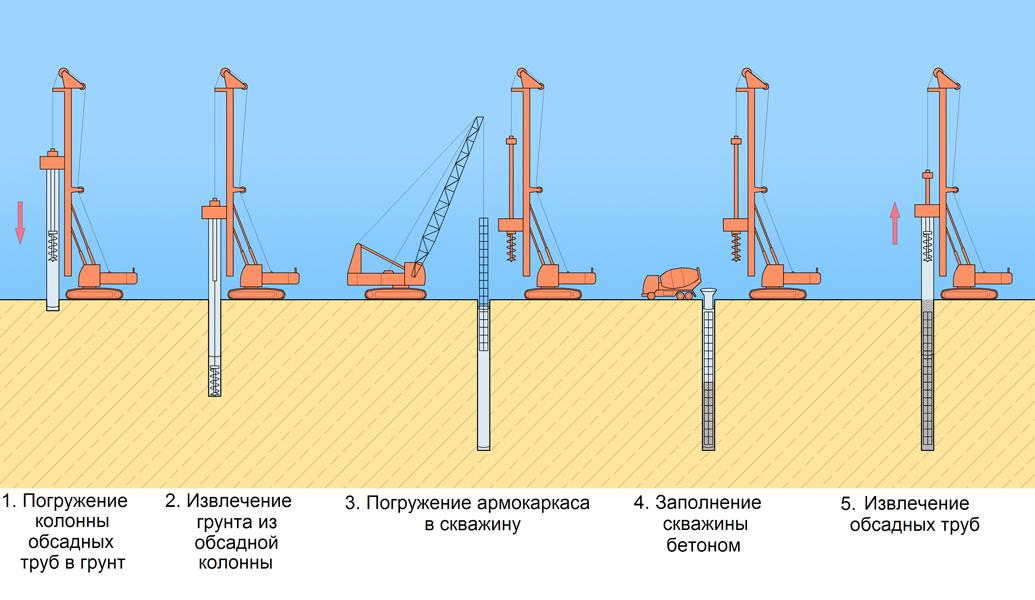 Схема бурения скважин для свай