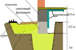 Схема устройства цоколя на ленточном фундаменте