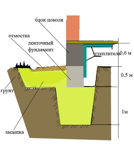 Схема устройства цоколя на