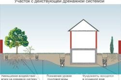 Схема понижения грунтовых вод