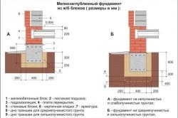 Схема устройства фундамента на различных видах грунта
