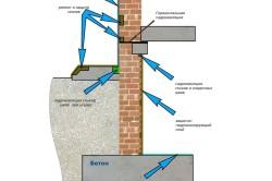 Схема гидроизоляции цокольного этажа