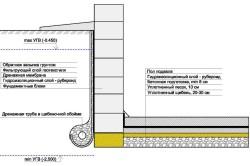 Схема гидроизоляции фундамента из ФБС