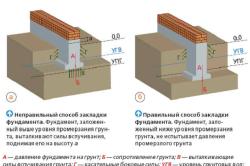 Схема глубины заложения фундамента