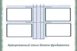 Схема кладки фундамента в армированный стык