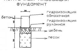Схема ленточного плавающего фундамента