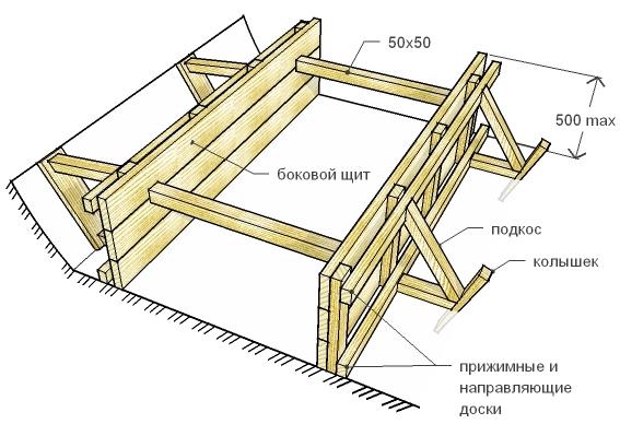 Схема монтажа опалубки для
