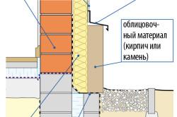Схема облицовки цоколя