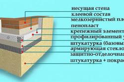 Схема оштукатуривания фундамента