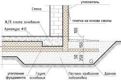 Схема отделки цоколя плиткой.