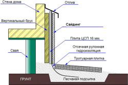 Схема отделки фундамента сайдингом