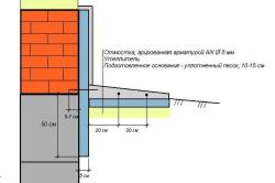 Схема отмостки с размерами