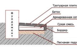Схема отмостки тротуарной плиткой