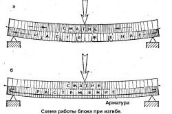 Схема работы железобетона при сжатии.