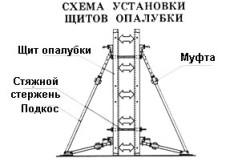 Схема щитовой опалубки.