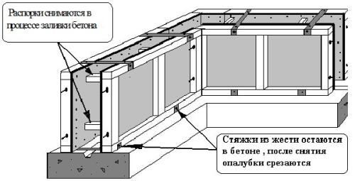 Схема съемной опалубки.