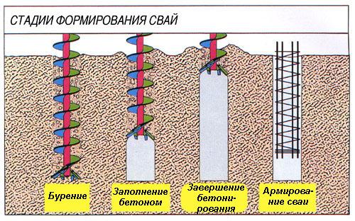 Схема стадий формирования свай.