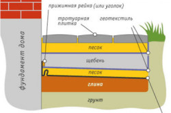 Схема стандартной отмостки