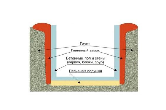 Схема строительства цокольного