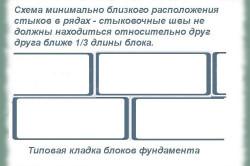 Схема типовой кладки фундамент гозоблоками