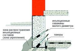 Схема укрепления фундамента инъекцией