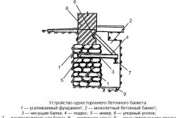 Схема усиления бетонным банкетом