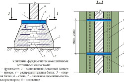 Схема усиления фундамента бетонными банкетами